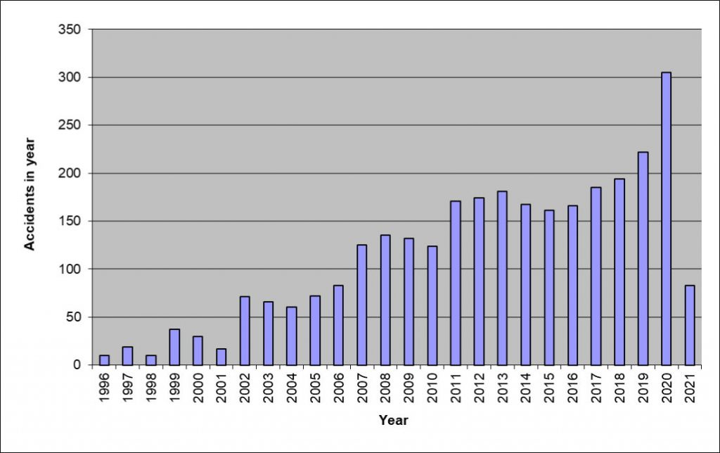 Annual Turbine Accidents to 30 June 2021